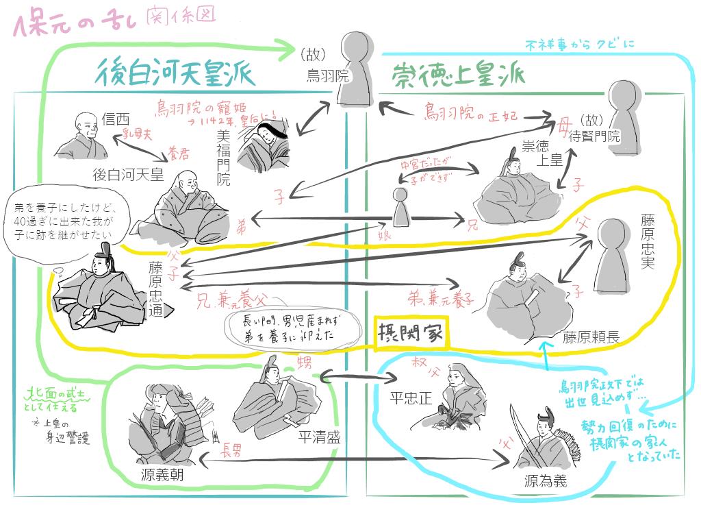 保元の乱関係図