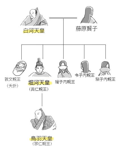 白河天皇と賢子の家系図