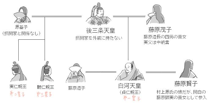 白河天皇の人間関係