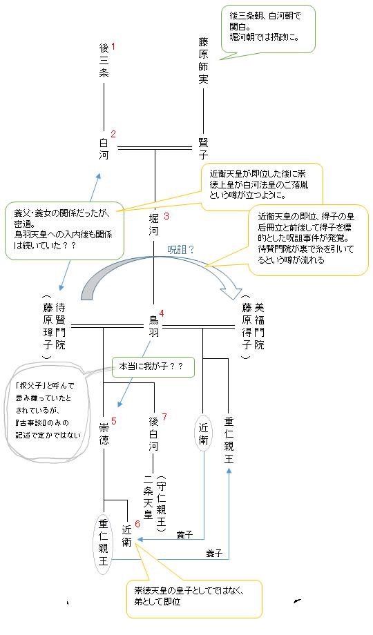 後三条天皇~近衛天皇までの家系図