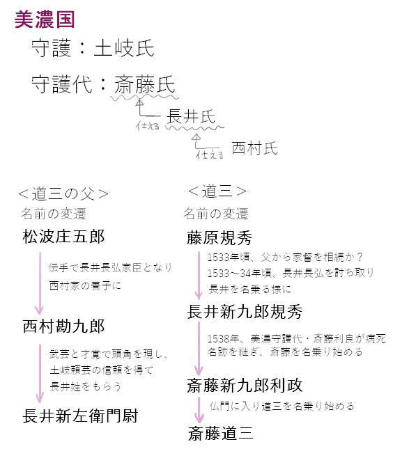 斎藤道三と道三の父の名前の変遷