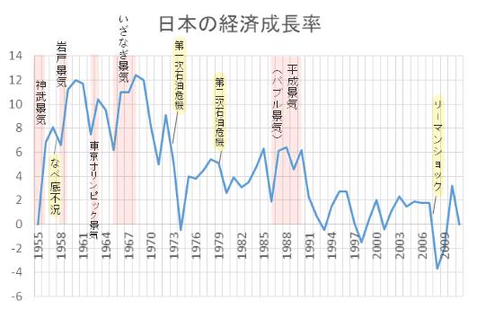 戦後の経済復興から高度経済成長の生活の変化 | 楽しくわかりやすい ...