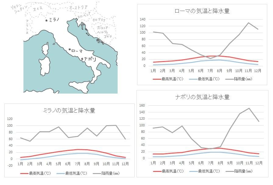 イタリア半島の気候