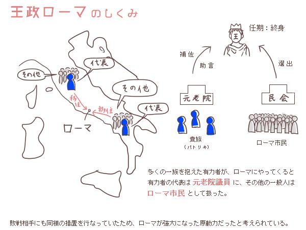 王政ローマの政治体制の仕組み