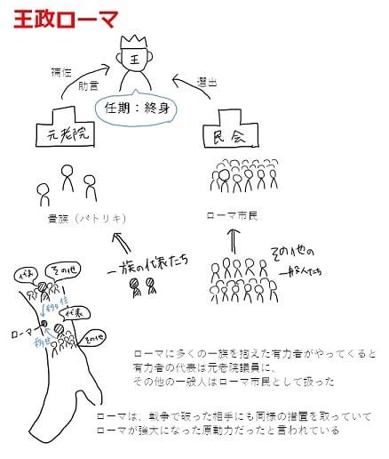王政ローマの政治体制