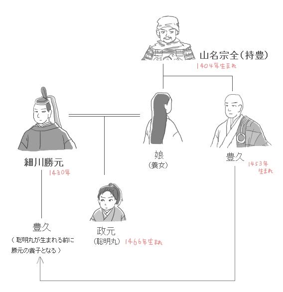 細川氏と山名氏の家系図