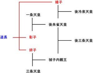 後三条天皇の系譜
