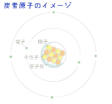 炭素の原子核イメージ