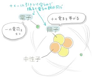 ヘリウムの原子核イメージ