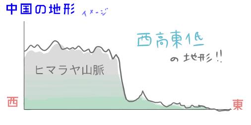 中国の地形(標高)イメージ