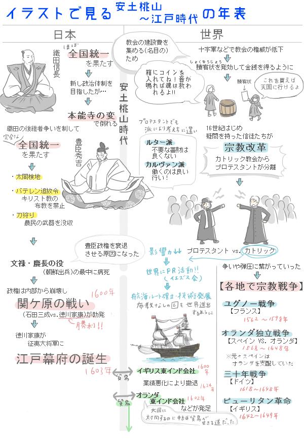 イラストで見る安土桃山~江戸時代年表