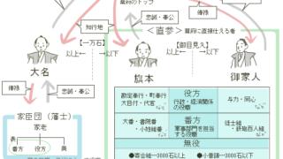 幕府と藩の機構