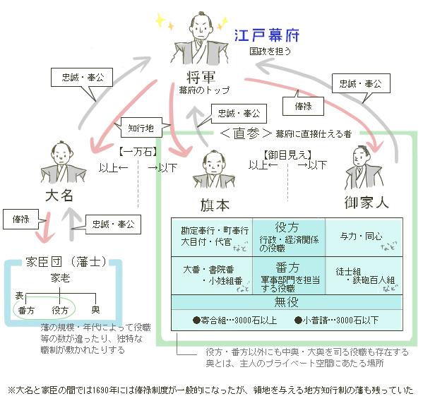 幕藩体制の構造