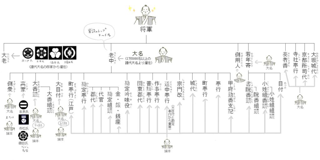 江戸幕府の職制
