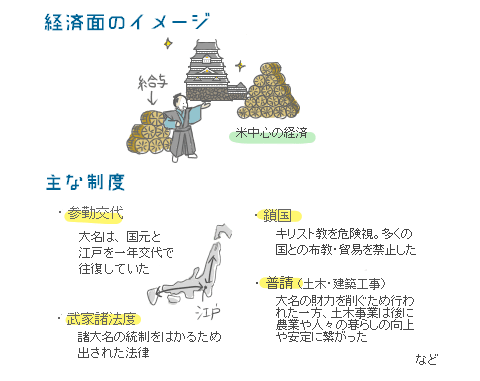 江戸前期の政策