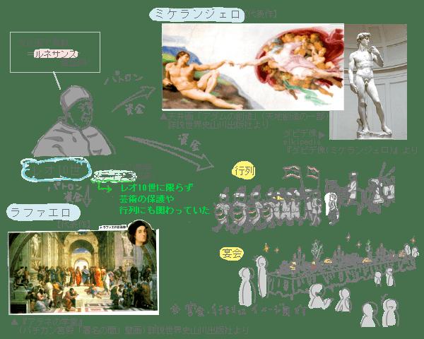 レオ10世の功績と悪行