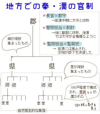 秦・漢の地方行政