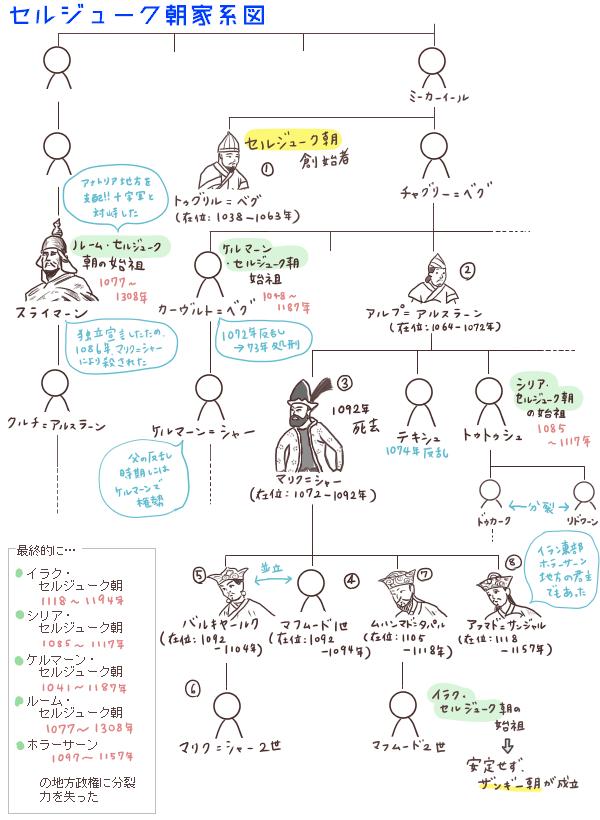 セルジューク朝の家系図