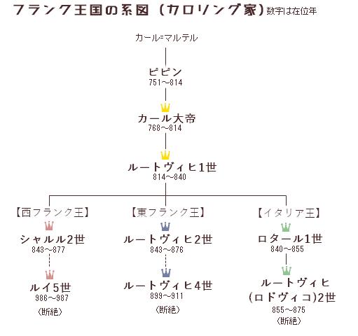 カロリン家の家系図
