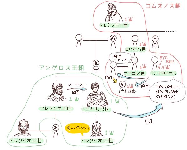 ビザンツ帝国・アンゲロス朝の家系図