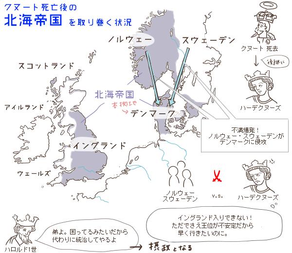 北海帝国を取り巻く状況