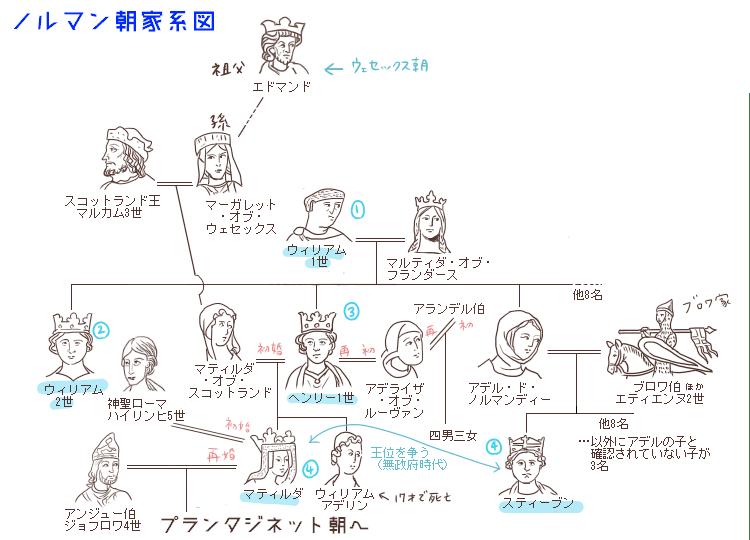 ノルマン朝家系図