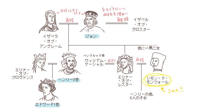 ヘンリー3世とシモンの関係